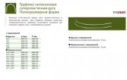 США Труфлекс Нитиноловая NITI суперэластичная дуга. Полноразмерная форма доставка из г.Санкт-Петербург
